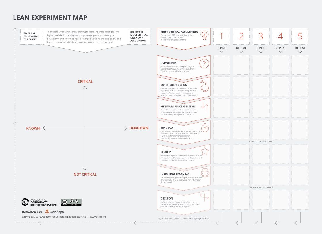 Lean Experiment Map
