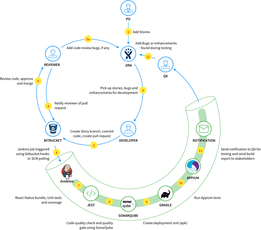 React Native pipeline in our Jenkins CI