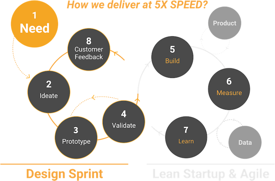 An App Agency delivering at 5x Speed